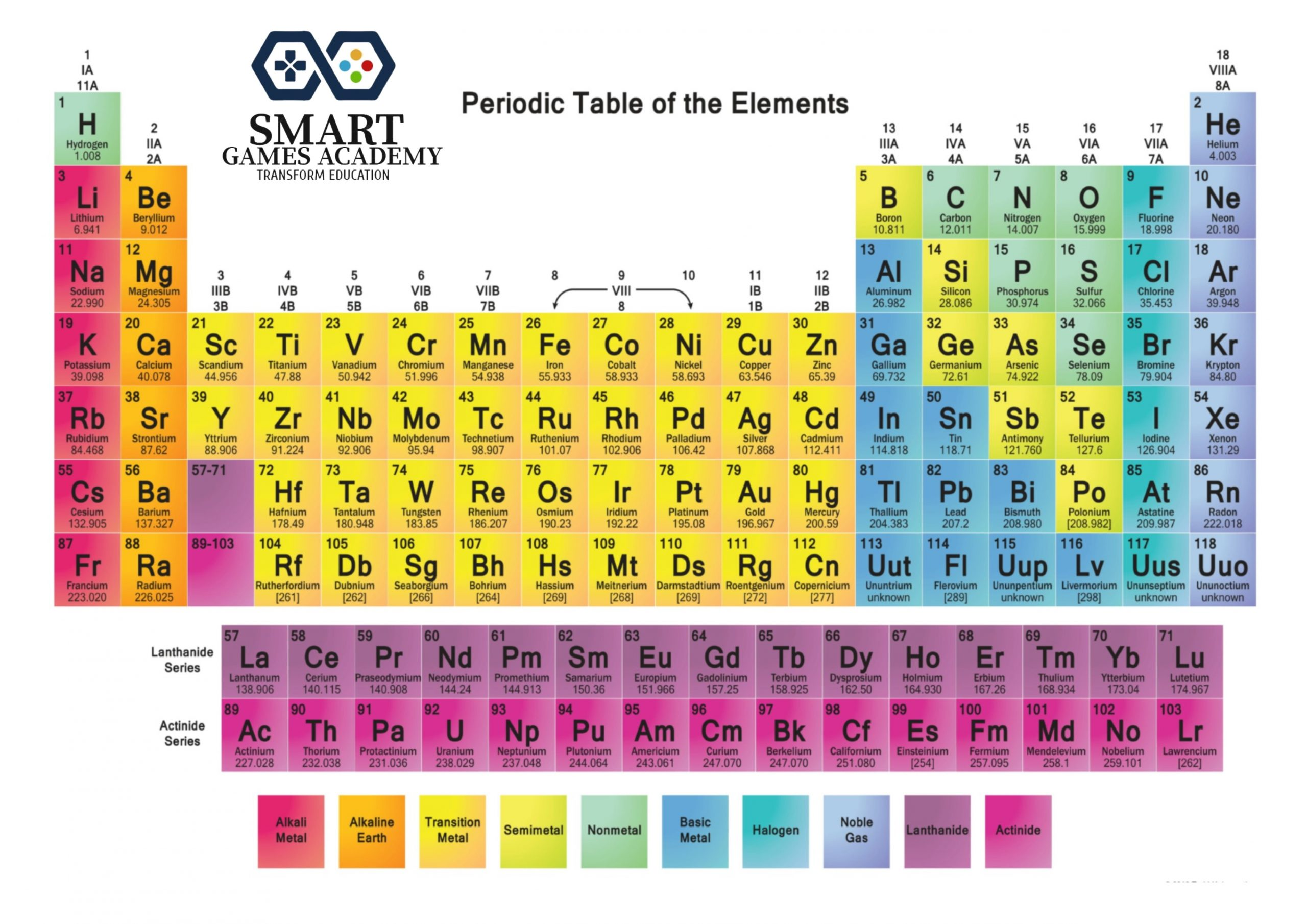 periodic table final